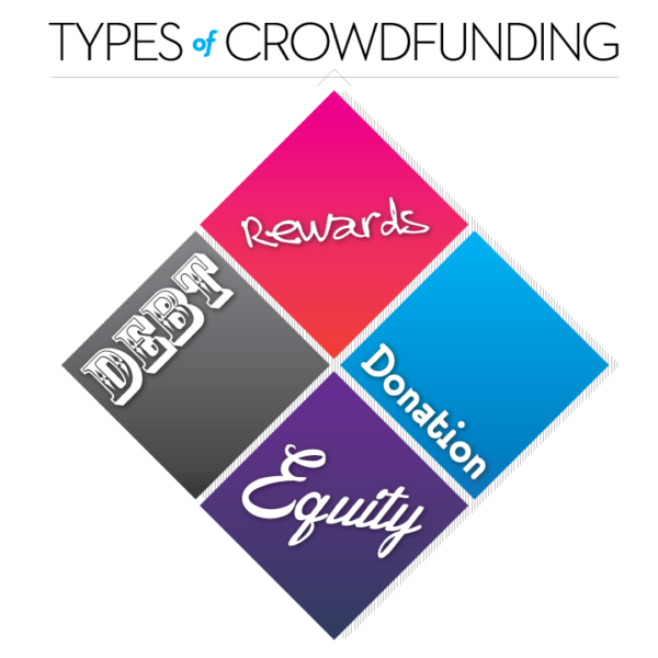 Four Types of Crowdfunding